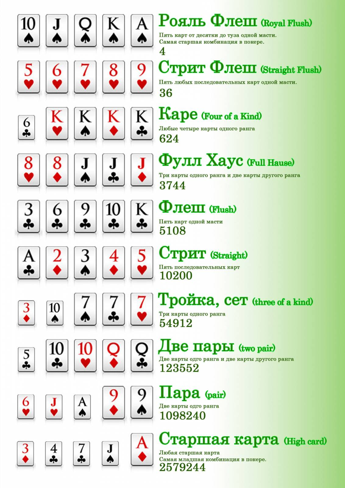 Texas Holdem: the rules. Texas Holdem: Combinations